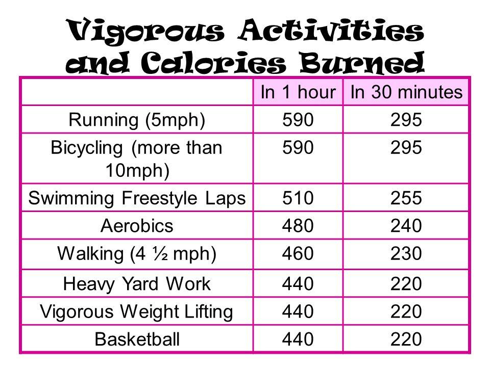Calories Burned Plan