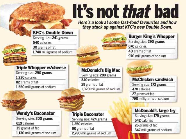 reading calories in KFC