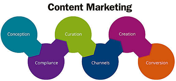 Your Content Marketing Strategy: What to Do to Make It Work!