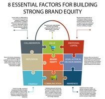 8 Essential Brand Building Strategies to Boost Your Competitive Edge