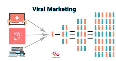 Viral Marketing Examples In India