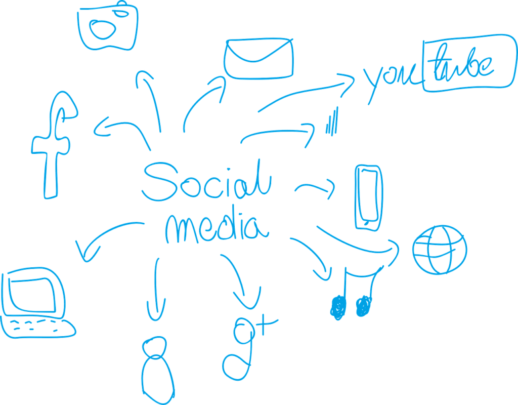 What is Next for Social Media in Education Marketing?